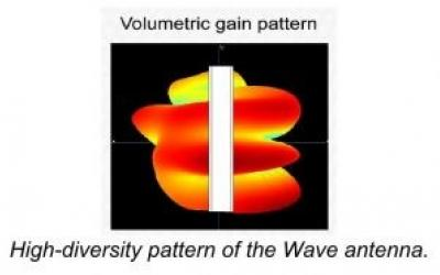 Volumetric Gain Pattern